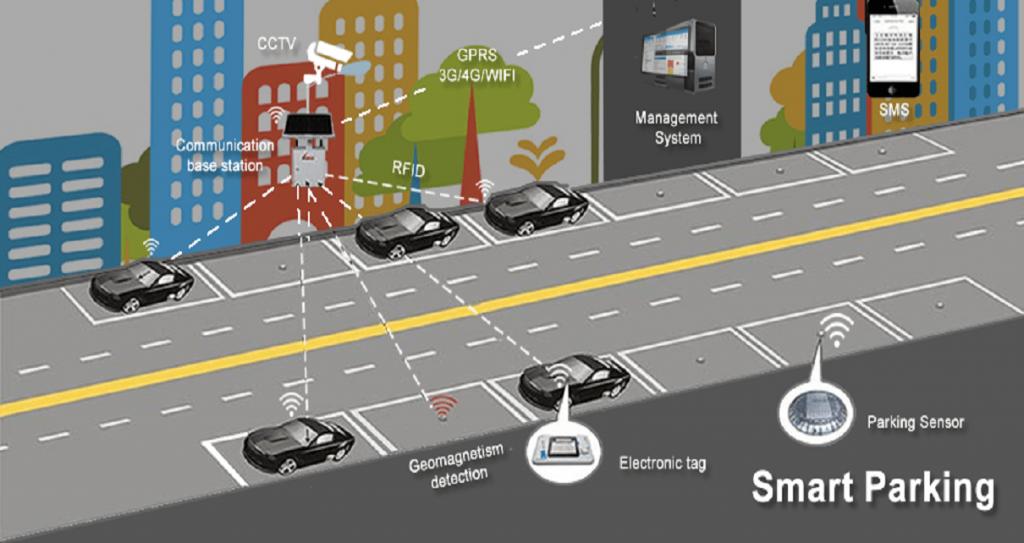 Bãi đậu xe thông minh tại thành phố thông minh